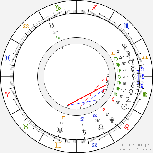 David Lochary birth chart, biography, wikipedia 2018, 2019