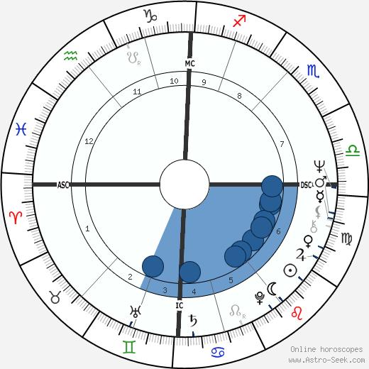 David Nicholson wikipedia, horoscope, astrology, instagram