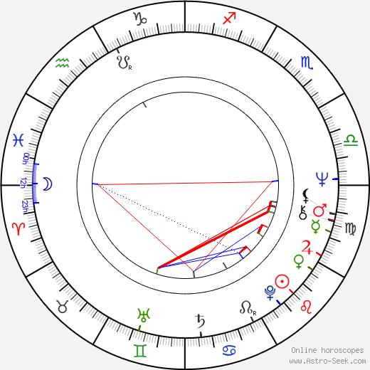 David Rasche astro natal birth chart, David Rasche horoscope, astrology