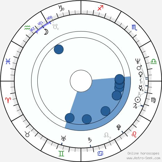 Dietmar Huhn wikipedia, horoscope, astrology, instagram