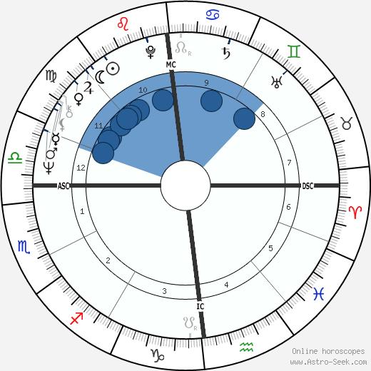 Dominique Desseigne wikipedia, horoscope, astrology, instagram