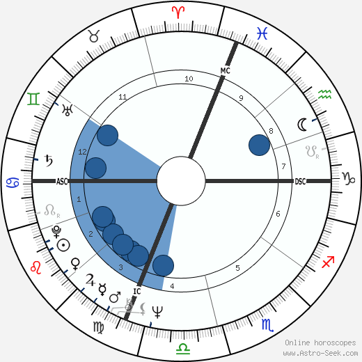 Edward Forry horoscope, astrology, sign, zodiac, date of birth, instagram