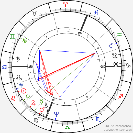 Edward Forry birth chart, Edward Forry astro natal horoscope, astrology