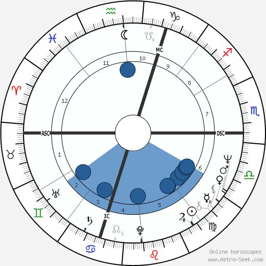 Fioravanti Ferioli wikipedia, horoscope, astrology, instagram