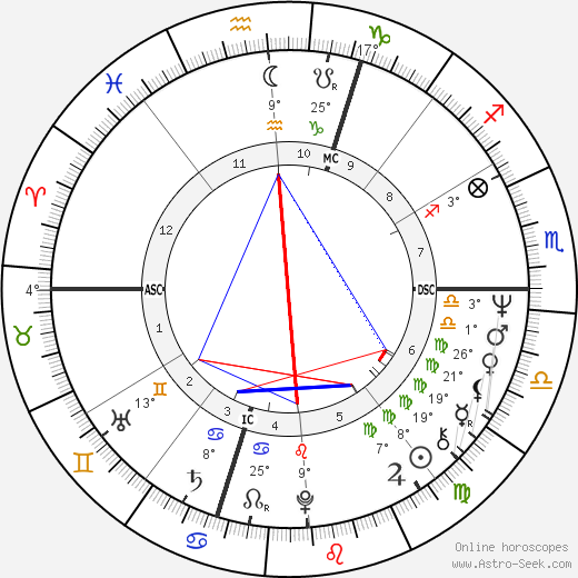Fioravanti Ferioli birth chart, biography, wikipedia 2018, 2019