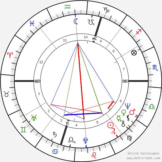 Fioravanti Ferioli astro natal birth chart, Fioravanti Ferioli horoscope, astrology