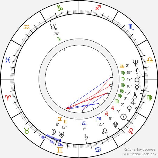 Gennadi Melkonyan birth chart, biography, wikipedia 2019, 2020