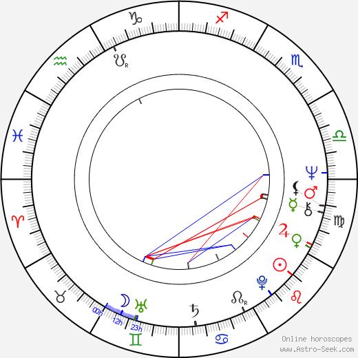 Gennadi Melkonyan birth chart, Gennadi Melkonyan astro natal horoscope, astrology