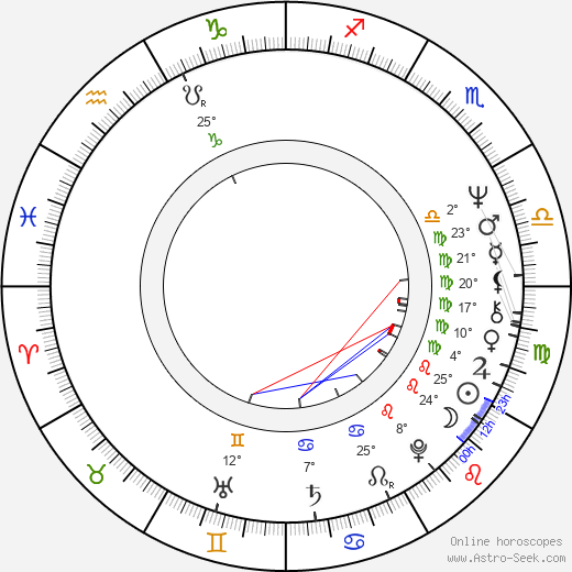 Helena Rojo birth chart, biography, wikipedia 2020, 2021