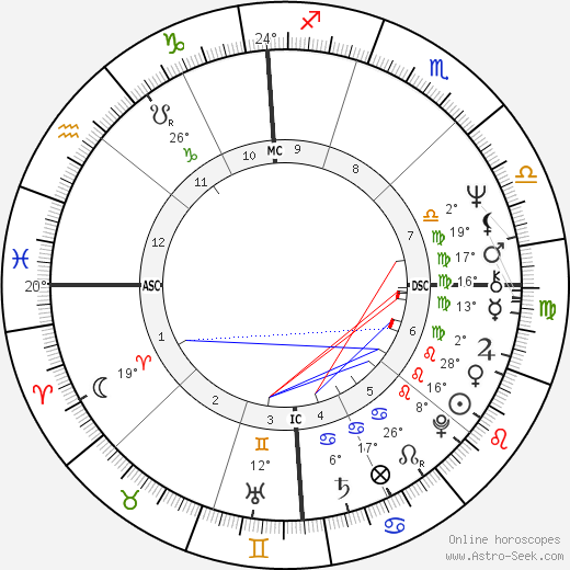John Holmes birth chart, biography, wikipedia 2018, 2019