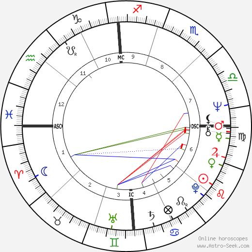 Джон Холмс John Holmes день рождения гороскоп, John Holmes Натальная карта онлайн