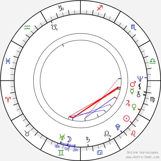 José Manuel García-Margallo y Marfil birth chart, José Manuel García-Margallo y Marfil astro natal horoscope, astrology