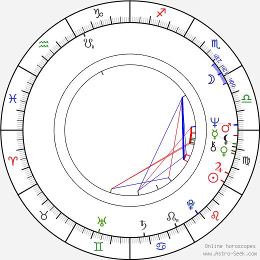Juha Mäkelä birth chart, Juha Mäkelä astro natal horoscope, astrology