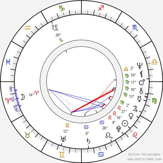 Lou Ferguson birth chart, biography, wikipedia 2020, 2021