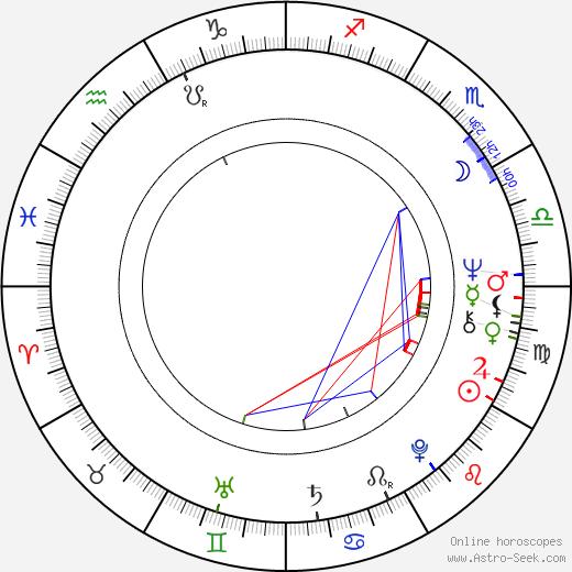 Maija Leino birth chart, Maija Leino astro natal horoscope, astrology