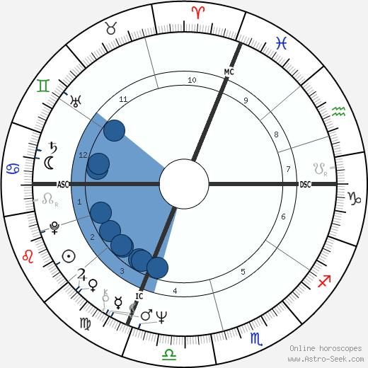 Michel Vauzelle wikipedia, horoscope, astrology, instagram