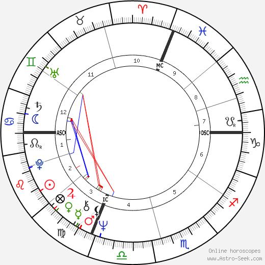 Michel Vauzelle birth chart, Michel Vauzelle astro natal horoscope, astrology