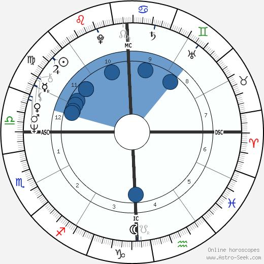 Molly Ivins wikipedia, horoscope, astrology, instagram