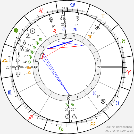 Molly Ivins birth chart, biography, wikipedia 2019, 2020
