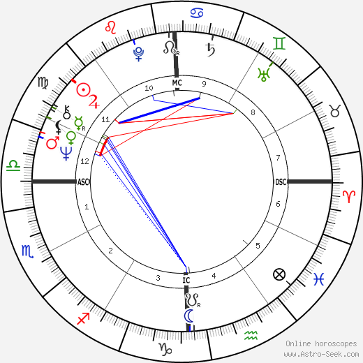 Molly Ivins astro natal birth chart, Molly Ivins horoscope, astrology