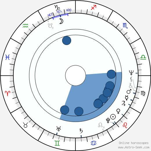 Nana Vasconcelos wikipedia, horoscope, astrology, instagram