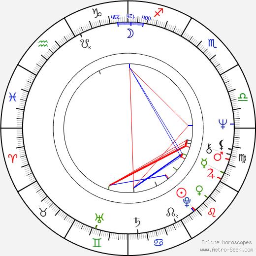 Nicoletta Machiavelli birth chart, Nicoletta Machiavelli astro natal horoscope, astrology
