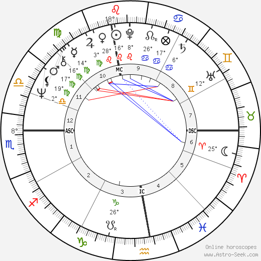 Patrick Depailler birth chart, biography, wikipedia 2019, 2020