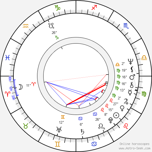 Peter Biziou birth chart, biography, wikipedia 2018, 2019