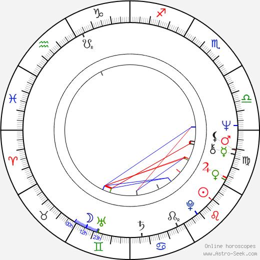 Péter Dobai birth chart, Péter Dobai astro natal horoscope, astrology