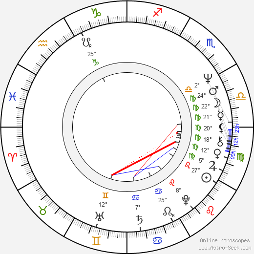 Peter Weir birth chart, biography, wikipedia 2019, 2020