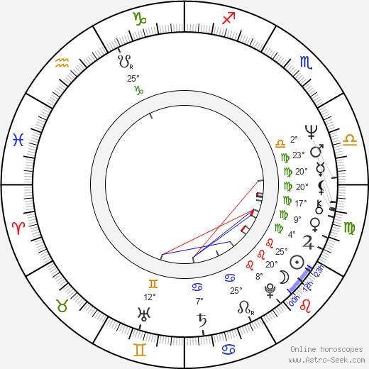 Petr Pavlovský birth chart, biography, wikipedia 2019, 2020