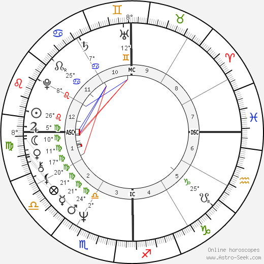 Rajiv Ratna Gandhi birth chart, biography, wikipedia 2018, 2019