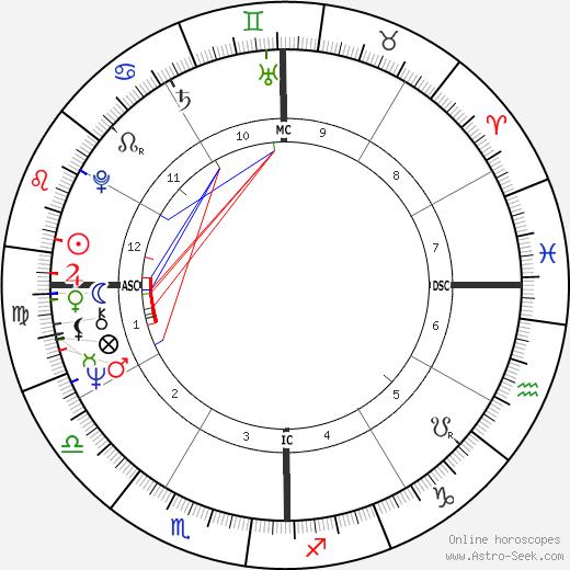 Rajiv Ratna Gandhi astro natal birth chart, Rajiv Ratna Gandhi horoscope, astrology