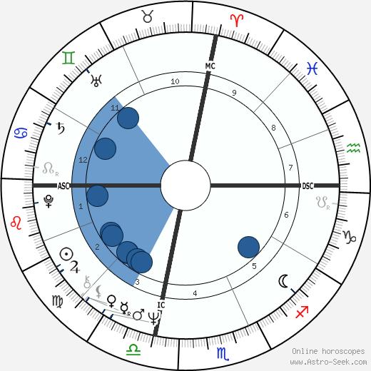 Raymond Valero wikipedia, horoscope, astrology, instagram