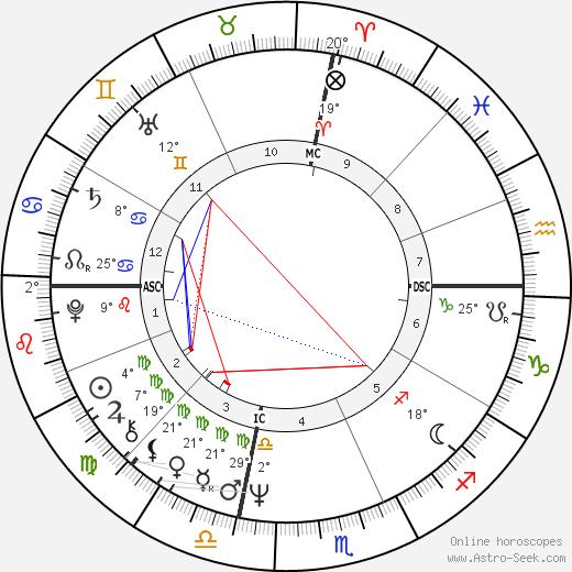 Raymond Valero birth chart, biography, wikipedia 2020, 2021