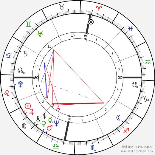 Raymond Valero birth chart, Raymond Valero astro natal horoscope, astrology