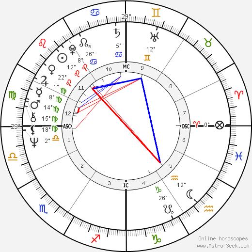 Richard Belzer birth chart, biography, wikipedia 2018, 2019