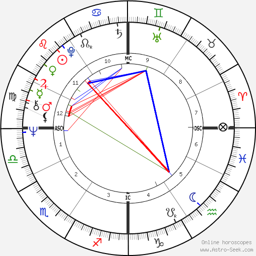Richard Belzer astro natal birth chart, Richard Belzer horoscope, astrology