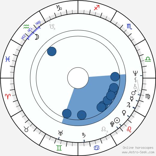 Robert McLane wikipedia, horoscope, astrology, instagram