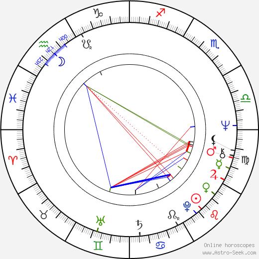 Robert McLane birth chart, Robert McLane astro natal horoscope, astrology