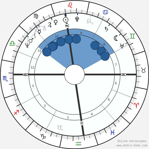 Robert Stern wikipedia, horoscope, astrology, instagram