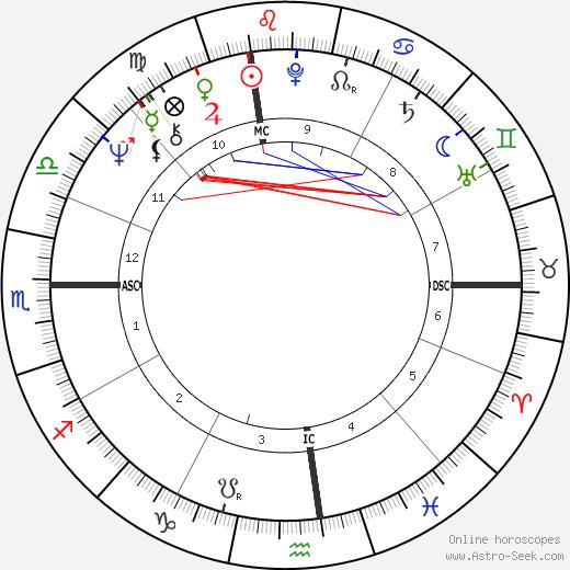 Robert Stern birth chart, Robert Stern astro natal horoscope, astrology
