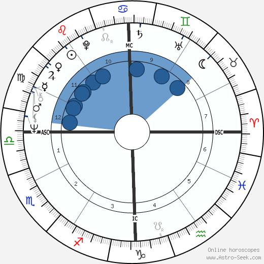 Ronald Pina wikipedia, horoscope, astrology, instagram