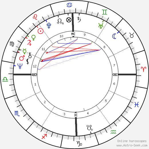 Ronald Pina birth chart, Ronald Pina astro natal horoscope, astrology