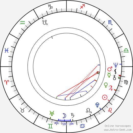 Ryotaro Sugi birth chart, Ryotaro Sugi astro natal horoscope, astrology