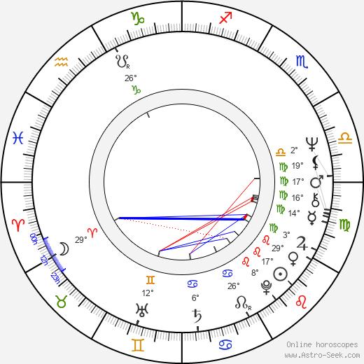 Sam Elliott tema natale, biography, Biografia da Wikipedia 2020, 2021
