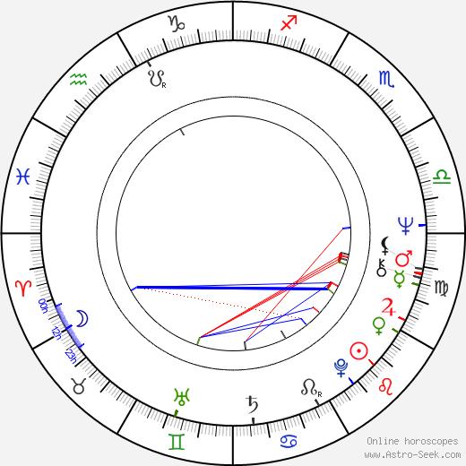 Сэм Эллиотт Sam Elliott день рождения гороскоп, Sam Elliott Натальная карта онлайн