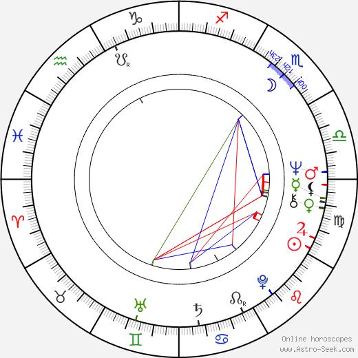Sergey Solovev birth chart, Sergey Solovev astro natal horoscope, astrology