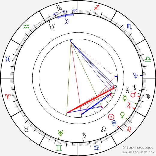 Susan Denberg день рождения гороскоп, Susan Denberg Натальная карта онлайн