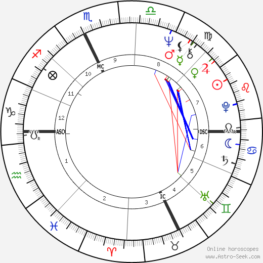Сильви Вартан Sylvie Vartan день рождения гороскоп, Sylvie Vartan Натальная карта онлайн